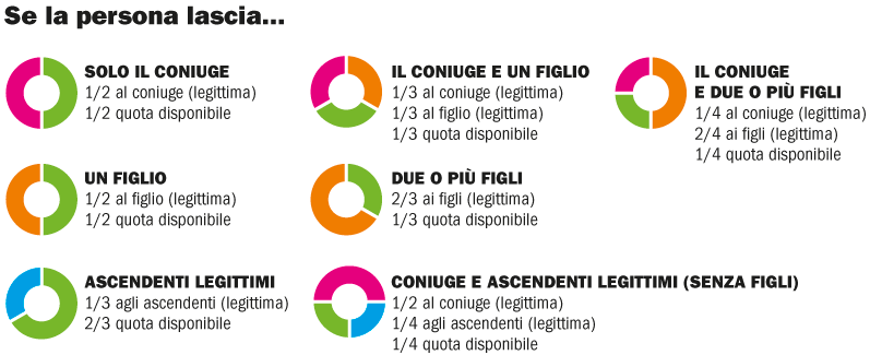 Quota disponibile pratiche roma for Quota legittima figli