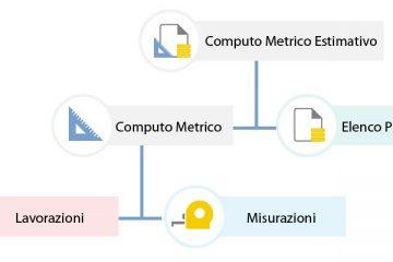 tutto quello che c'è da sapere sul computo metrico estimativo a roma