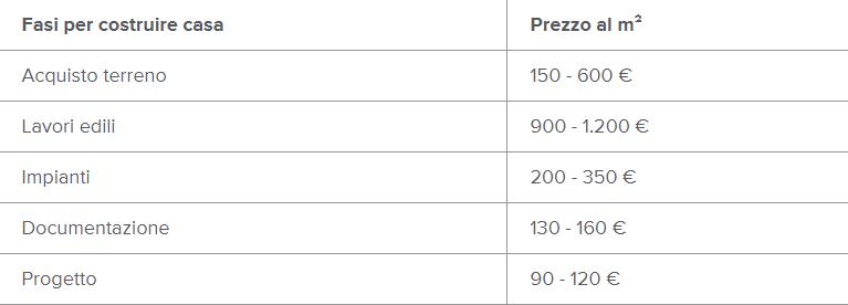 tabella costi indicativi