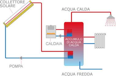 caldaia integrata ai pannelli solari